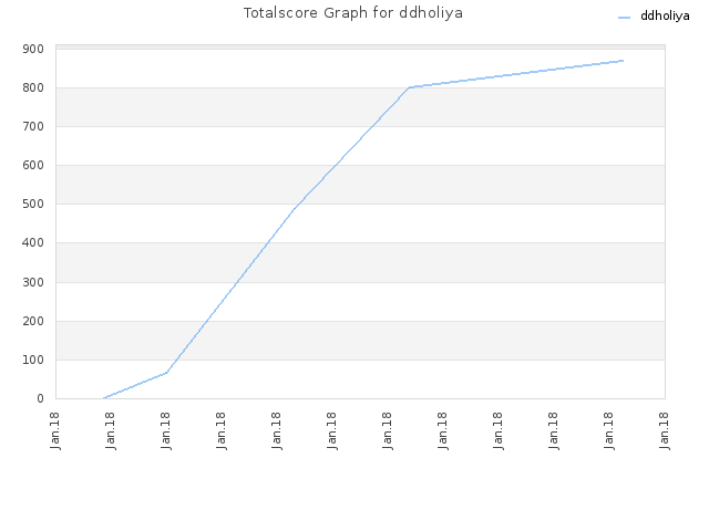 Totalscore Graph for ddholiya