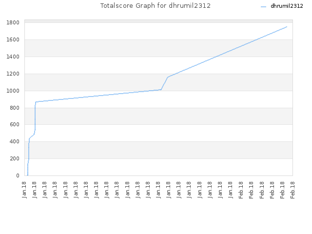 Totalscore Graph for dhrumil2312