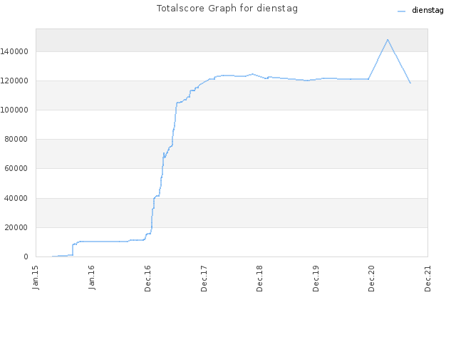 Totalscore Graph for dienstag