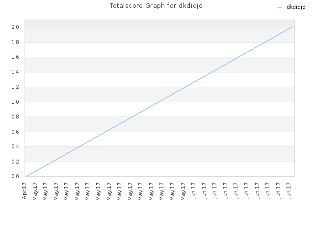 Totalscore Graph for dkdidjd