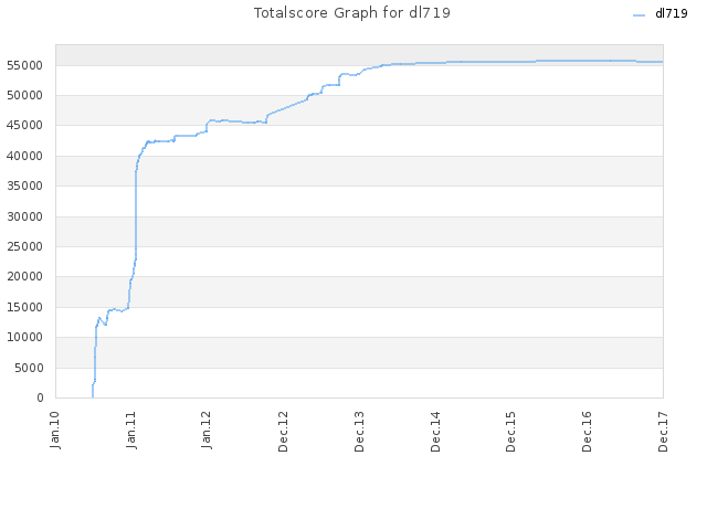Totalscore Graph for dl719