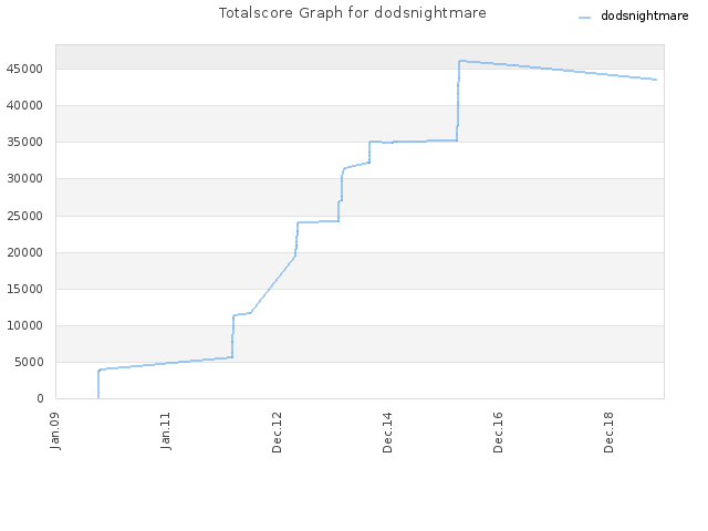 Totalscore Graph for dodsnightmare