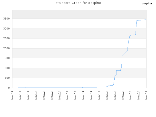 Totalscore Graph for dospina