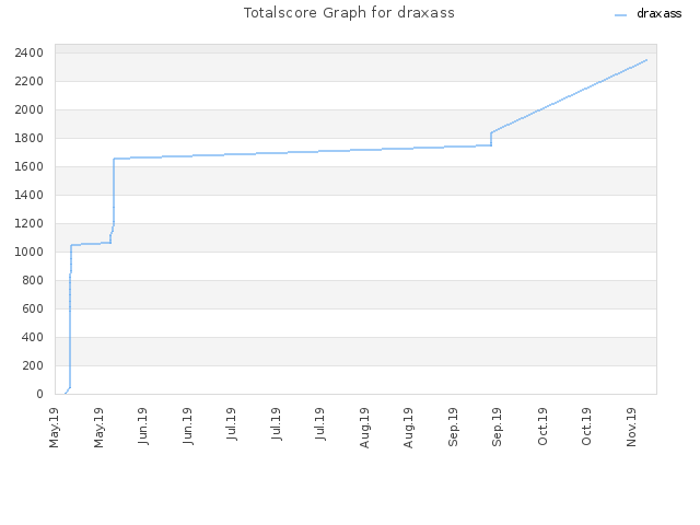 Totalscore Graph for draxass