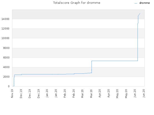 Totalscore Graph for dromme