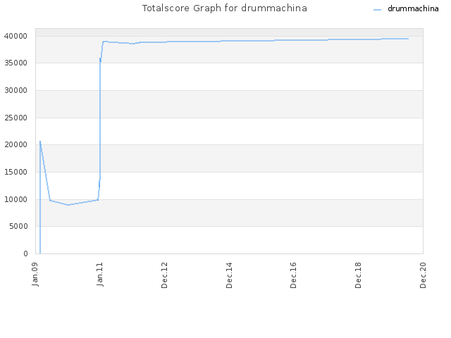 Totalscore Graph for drummachina