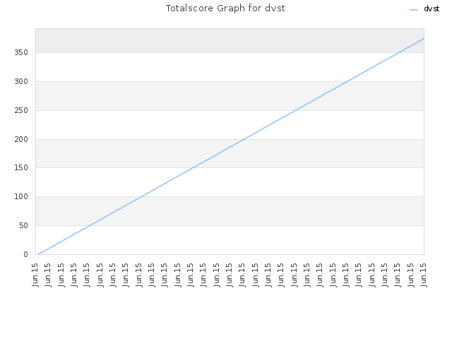 Totalscore Graph for dvst