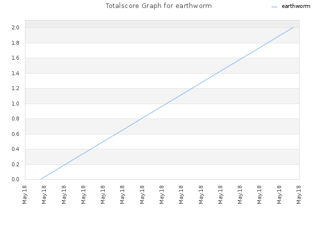 Totalscore Graph for earthworm