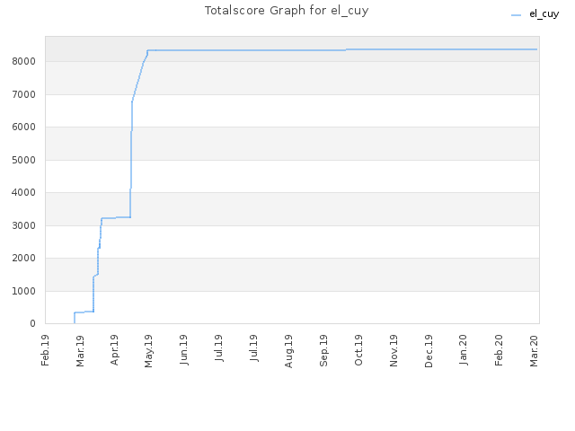Totalscore Graph for el_cuy
