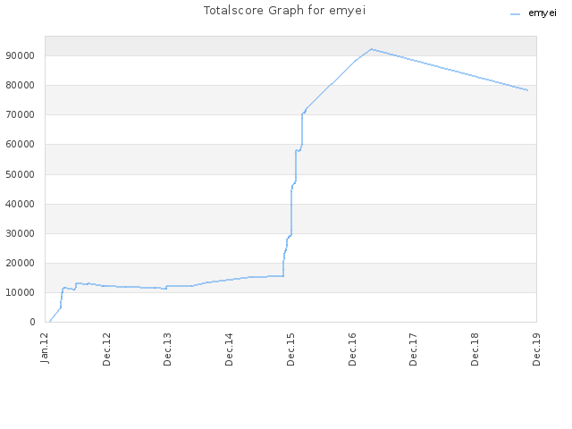 Totalscore Graph for emyei