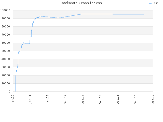 Totalscore Graph for esh