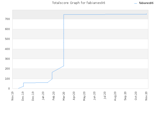 Totalscore Graph for fabianes96