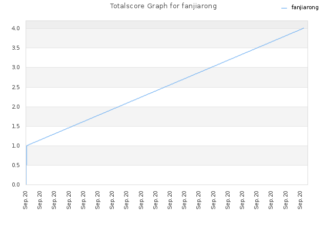 Totalscore Graph for fanjiarong