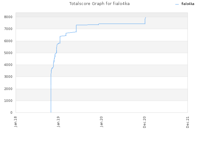 Totalscore Graph for fialo4ka
