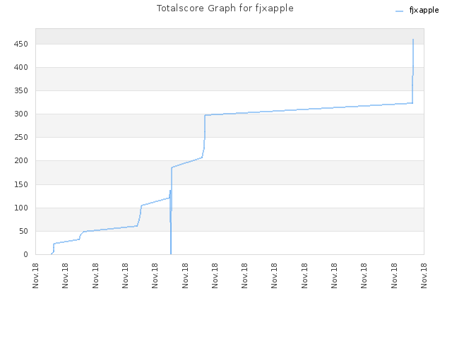 Totalscore Graph for fjxapple