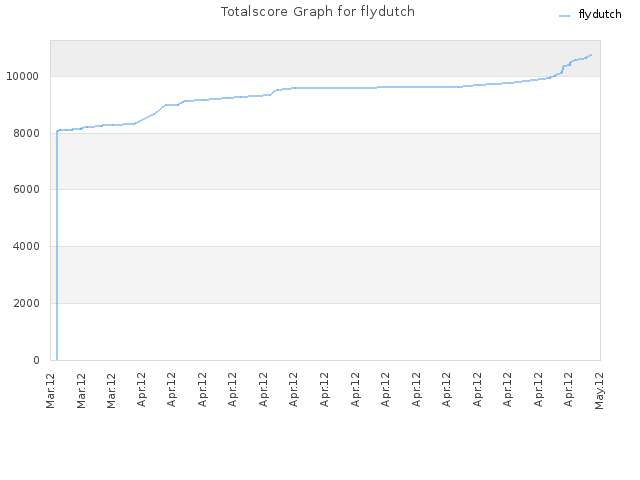 Totalscore Graph for flydutch