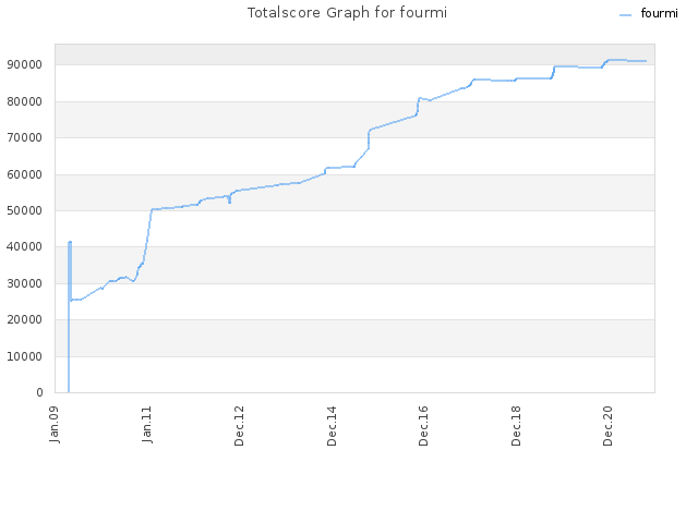 Totalscore Graph for fourmi