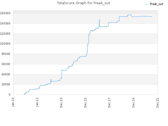 Totalscore Graph for freak_out