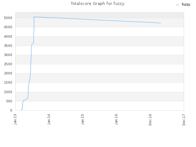 Totalscore Graph for fuzzy
