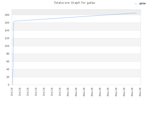 Totalscore Graph for galax