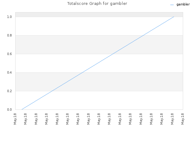Totalscore Graph for gambler