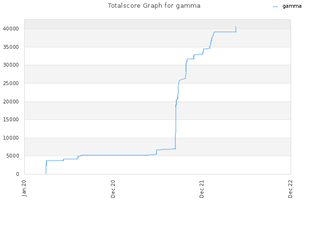 Totalscore Graph for gamma