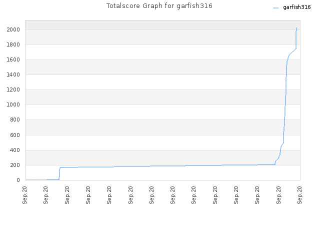 Totalscore Graph for garfish316