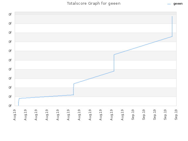 Totalscore Graph for geeen