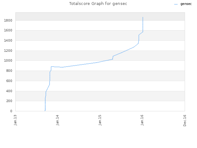 Totalscore Graph for gensec