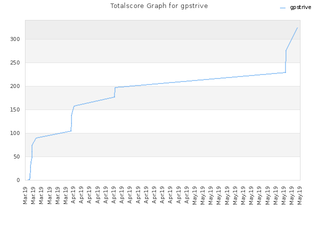 Totalscore Graph for gpstrive