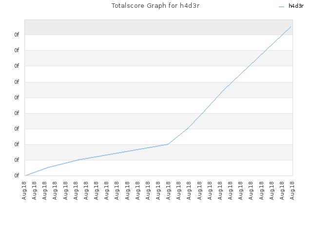 Totalscore Graph for h4d3r