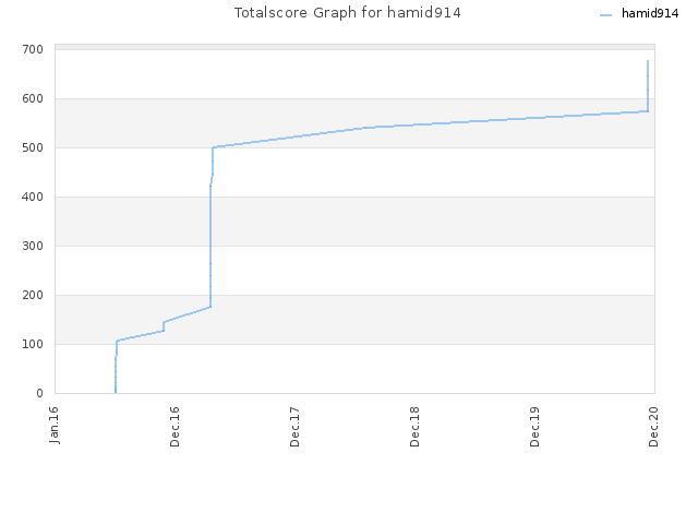 Totalscore Graph for hamid914