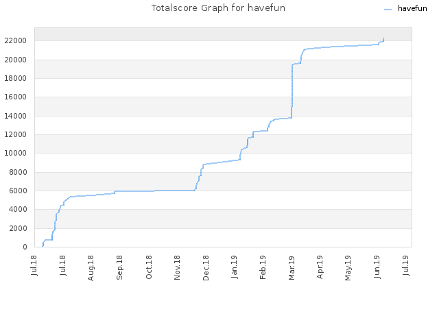 Totalscore Graph for havefun