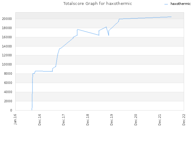 Totalscore Graph for haxothermic