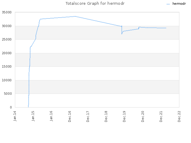 Totalscore Graph for hermodr