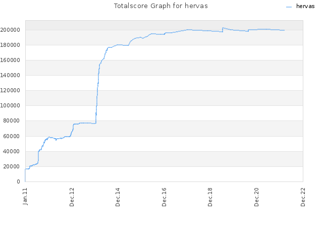 Totalscore Graph for hervas