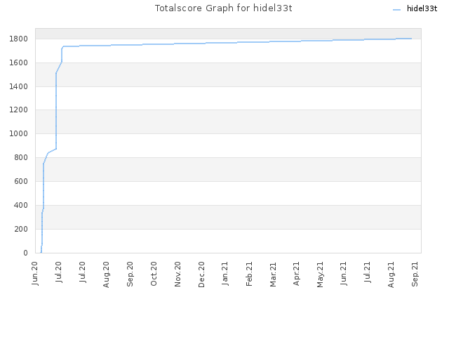 Totalscore Graph for hidel33t