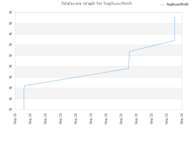 Totalscore Graph for hophuocthinh