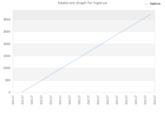 Totalscore Graph for hqztrue