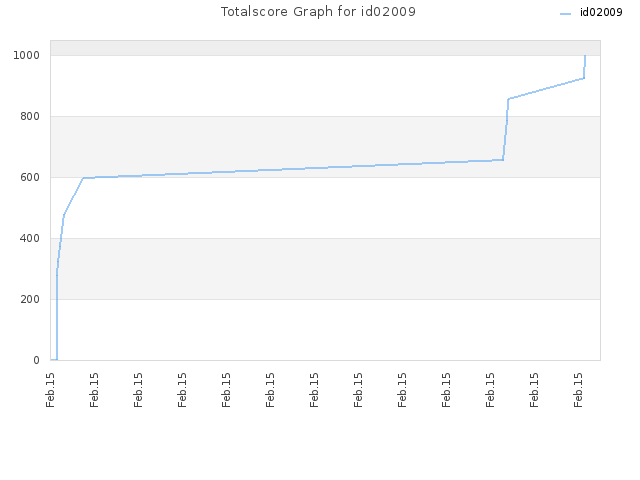 Totalscore Graph for id02009