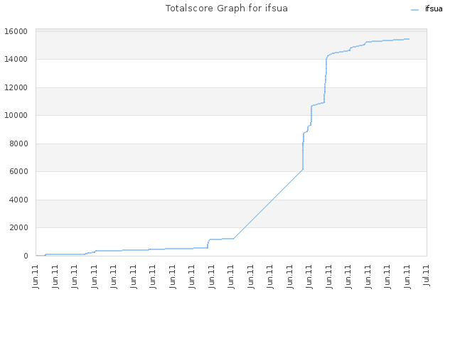 Totalscore Graph for ifsua