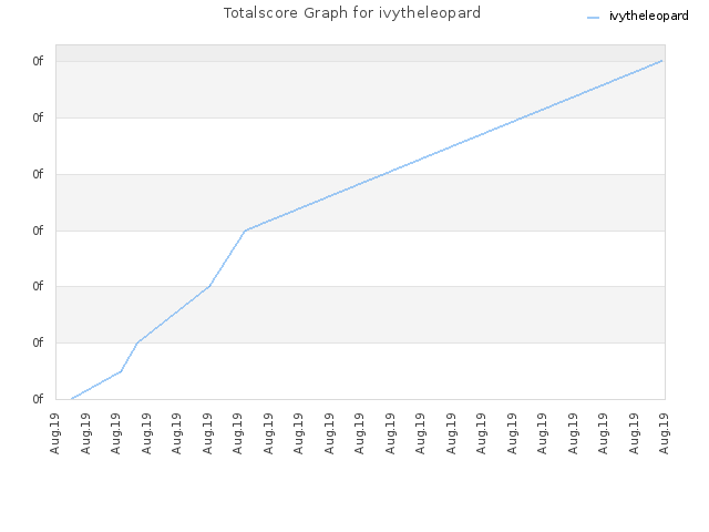 Totalscore Graph for ivytheleopard