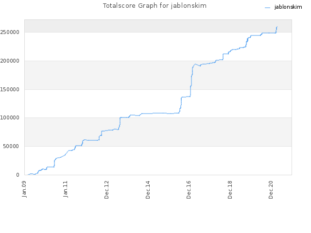 Totalscore Graph for jablonskim