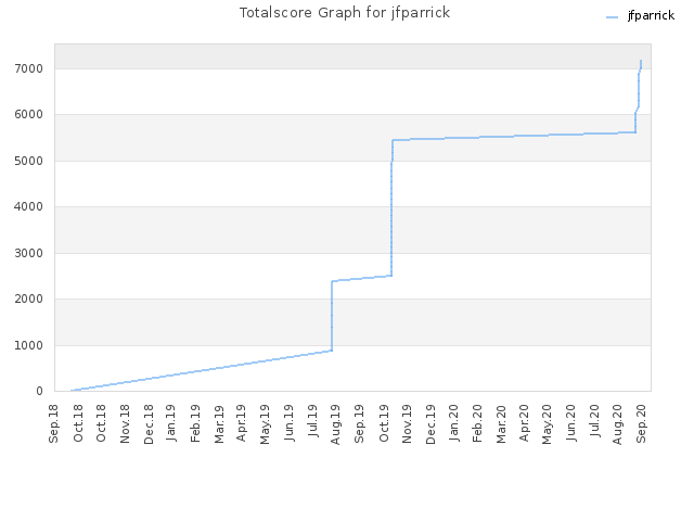 Totalscore Graph for jfparrick