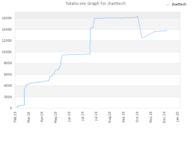 Totalscore Graph for jharttech