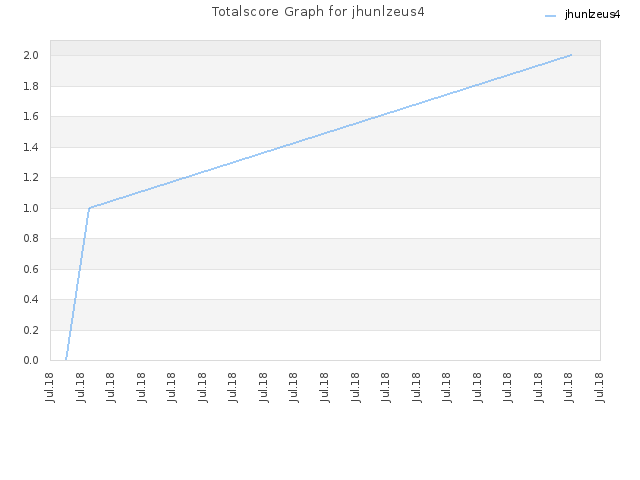 Totalscore Graph for jhunlzeus4
