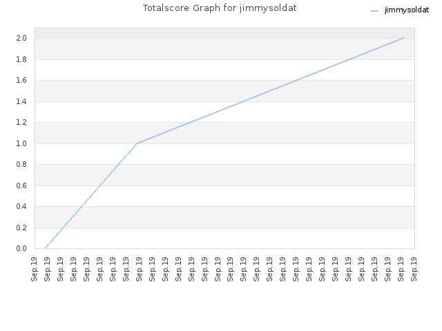 Totalscore Graph for jimmysoldat