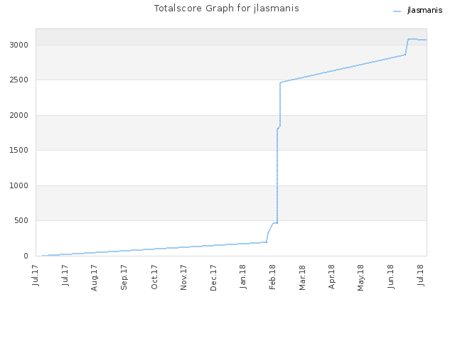 Totalscore Graph for jlasmanis