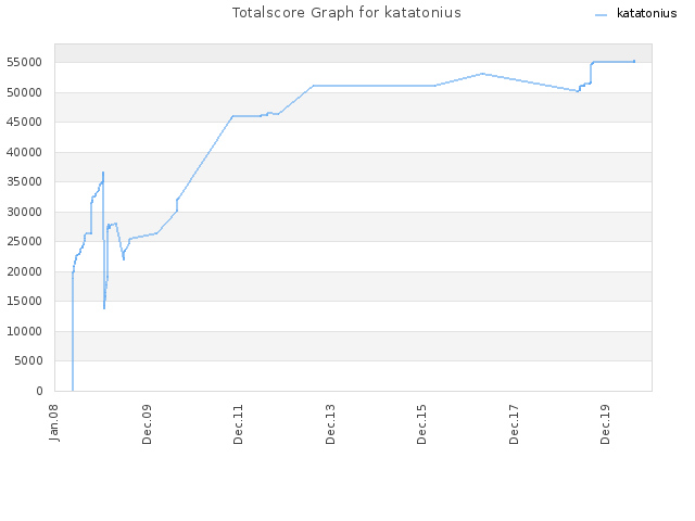Totalscore Graph for katatonius
