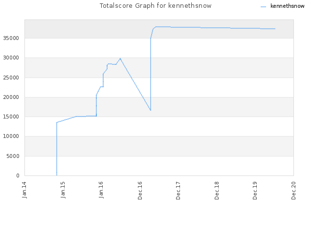 Totalscore Graph for kennethsnow